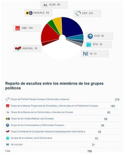 Los Grupos Politicos del Parlamento Europeo #EP