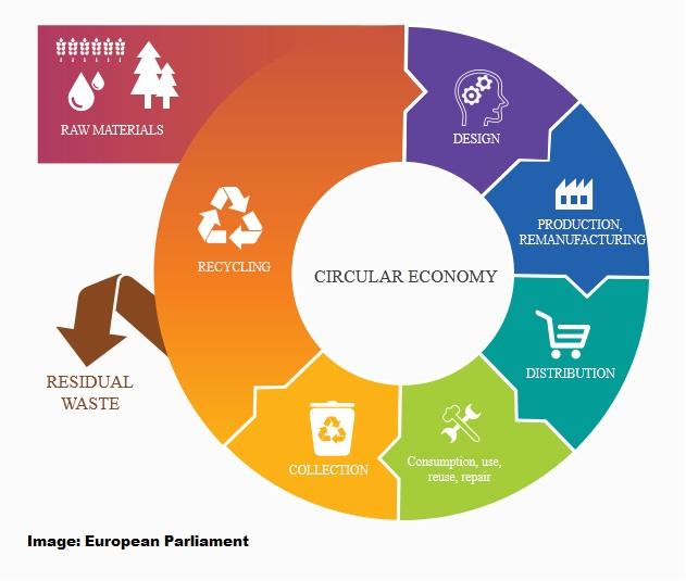 esquema de economía circular