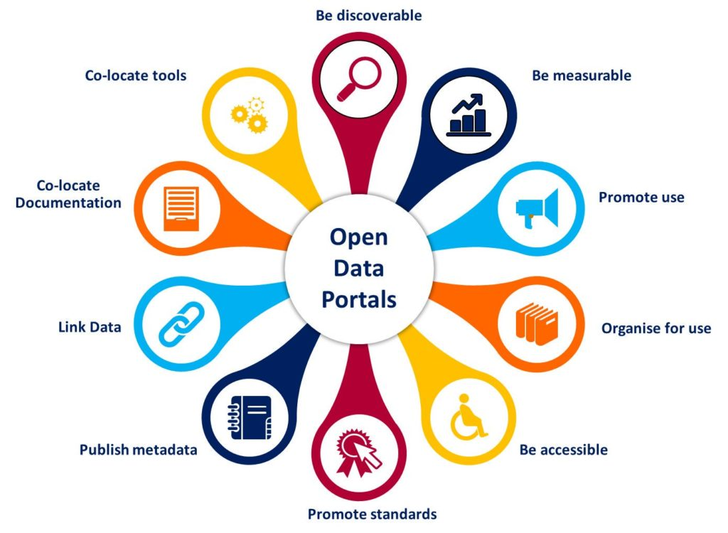 Esquema de disciplinas de datos abiertos