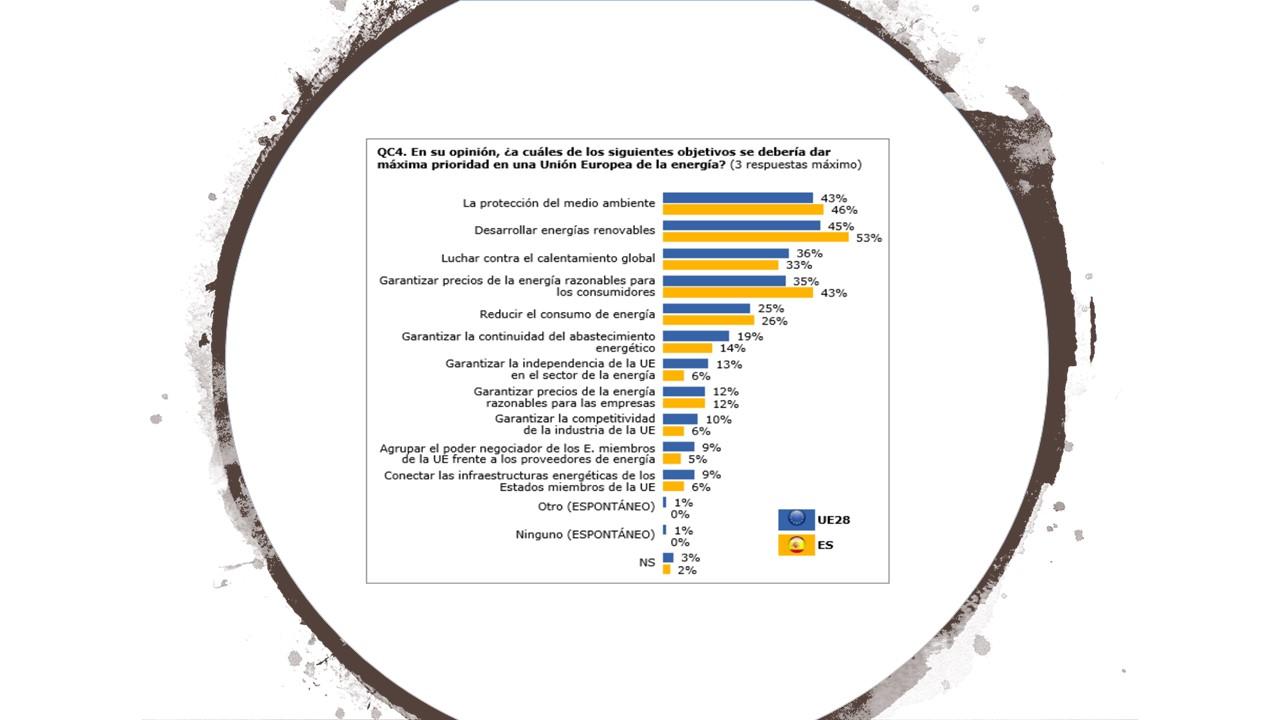 datos eurobarometro medio ambiente