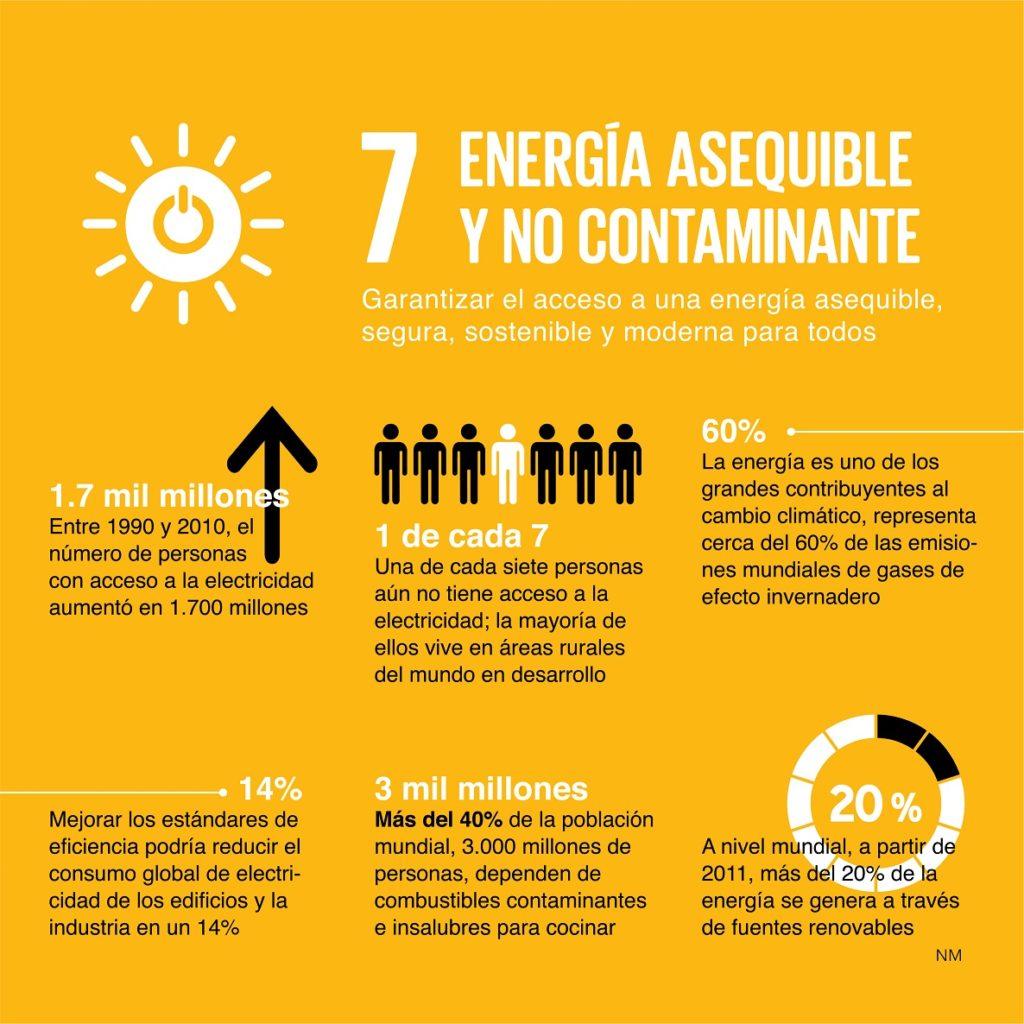 ODS energía