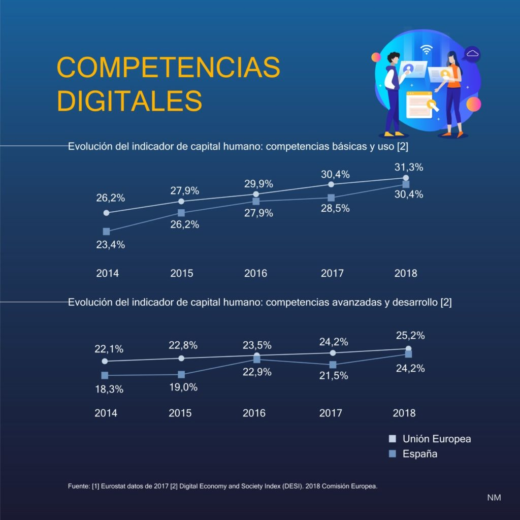 Competencias digitales II