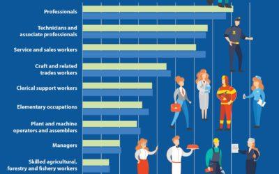 Ante un nuevo mercado laboral. Reflexiones de el portal de empleo Jobsora